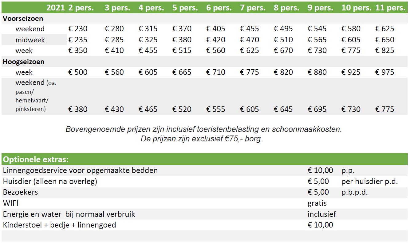 tarieven_vakantiehuis_2021